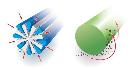 Рассеченное микроволокно - принцип действия