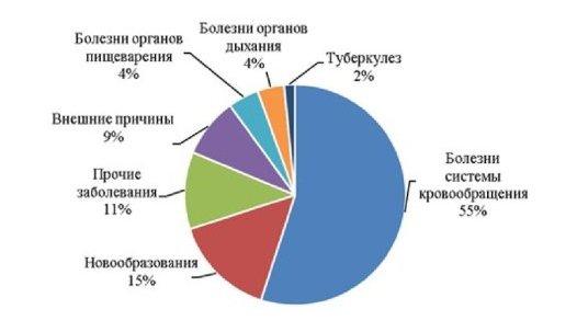 Структура причин смертности в РФ за 2014 г.